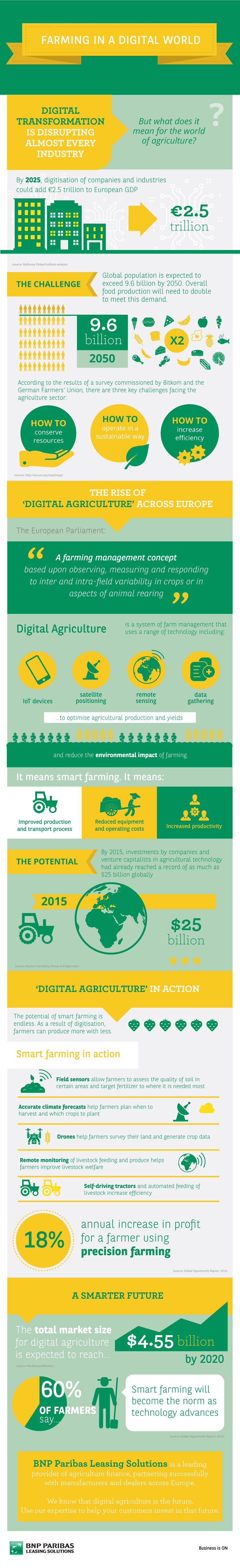 Infographics-Farming in a digital world