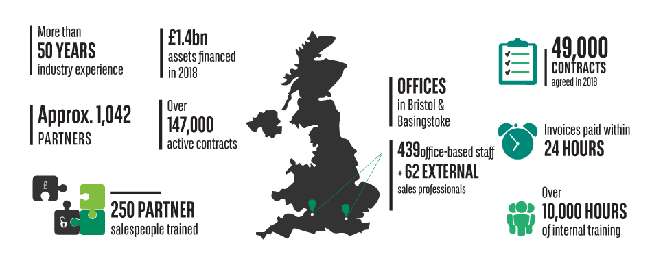 Leasing solutions UK figures
