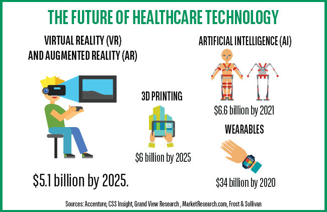 The Future of Healthcare Technology